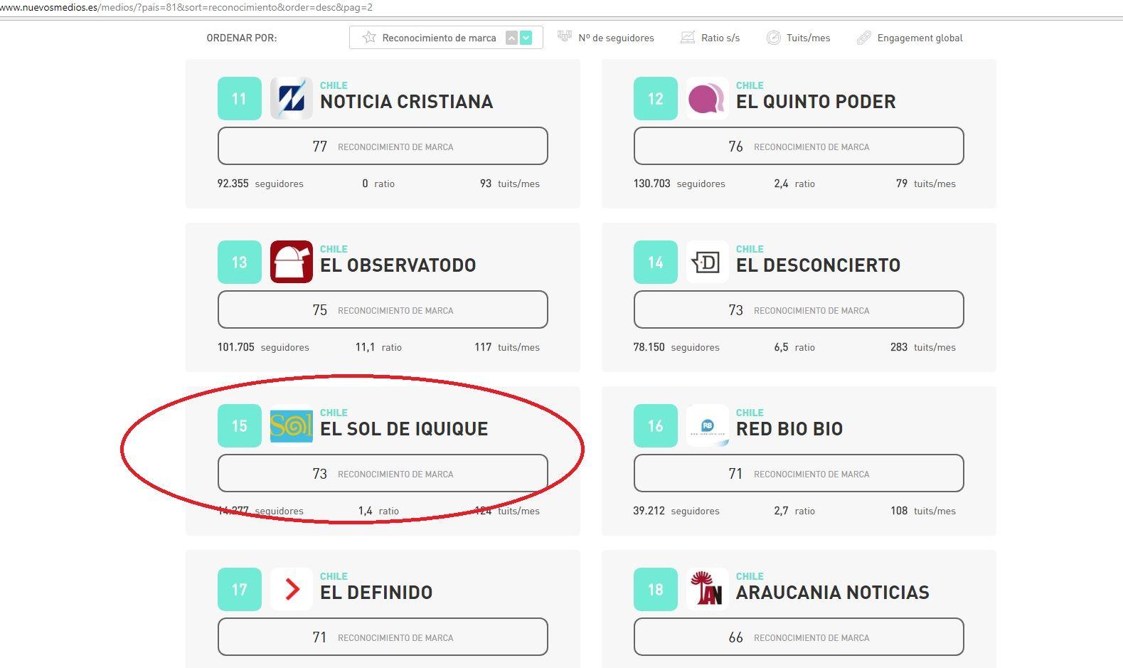 El Sol de Iquique en el lugar 15 de los portales emergentes de Chile