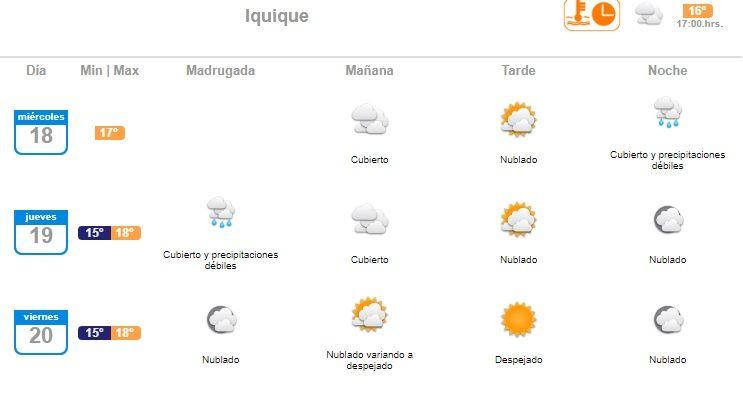 Ojo a preparar los nylon: anuncian lloviznas para este noche y madrugada del jueves en Iquique  Glorioso